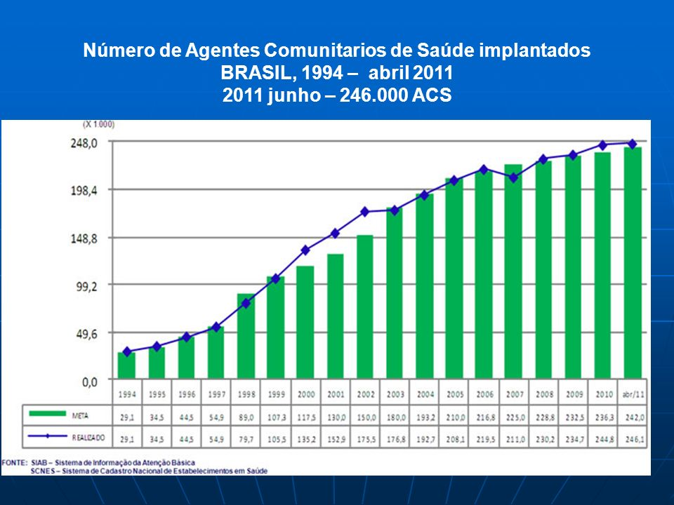 Número de Agentes Comunitarios de Saúde implantados