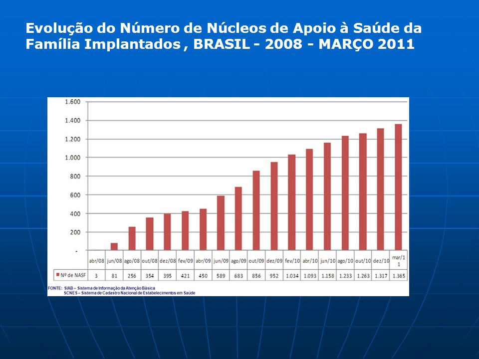 Evolução do Número de Núcleos de Apoio à Saúde da Família Implantados , BRASIL - 2008 - MARÇO 2011
