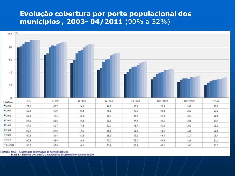 Evolução cobertura por porte populacional dos municípios , 2003- 04/2011 (90% a 32%)