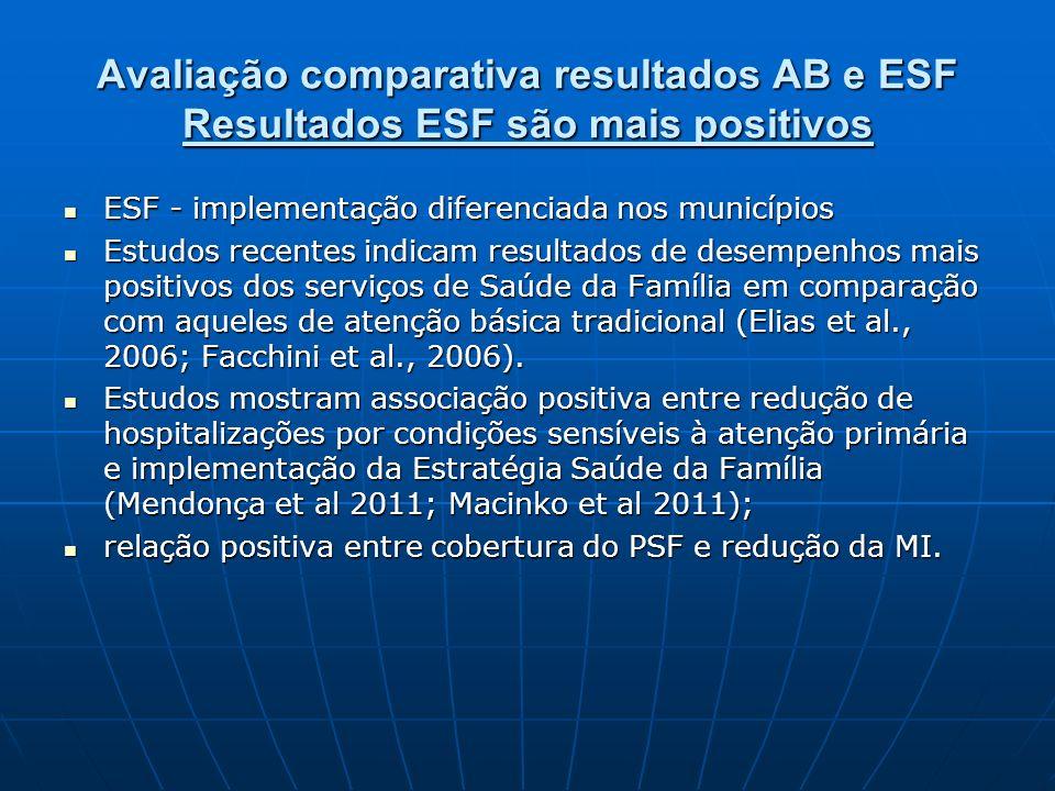 Avaliação comparativa resultados AB e ESF Resultados ESF são mais positivos