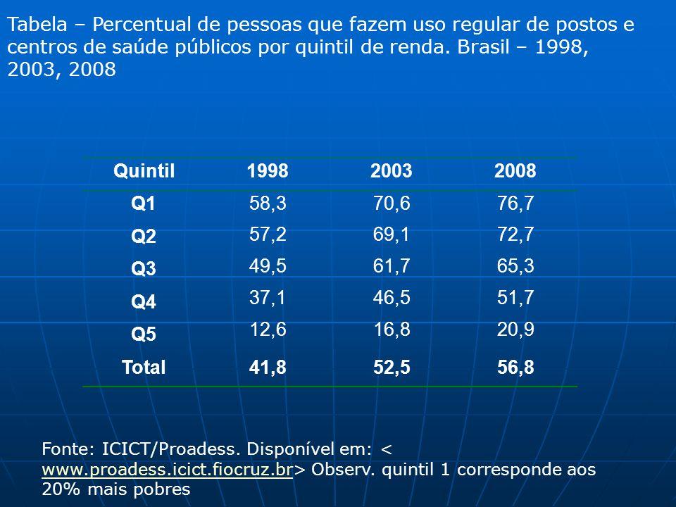 Tabela – Percentual de pessoas que fazem uso regular de postos e centros de saúde públicos por quintil de renda. Brasil – 1998, 2003, 2008