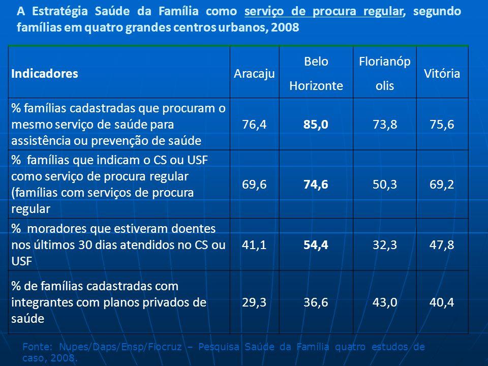 % de famílias cadastradas com integrantes com planos privados de saúde