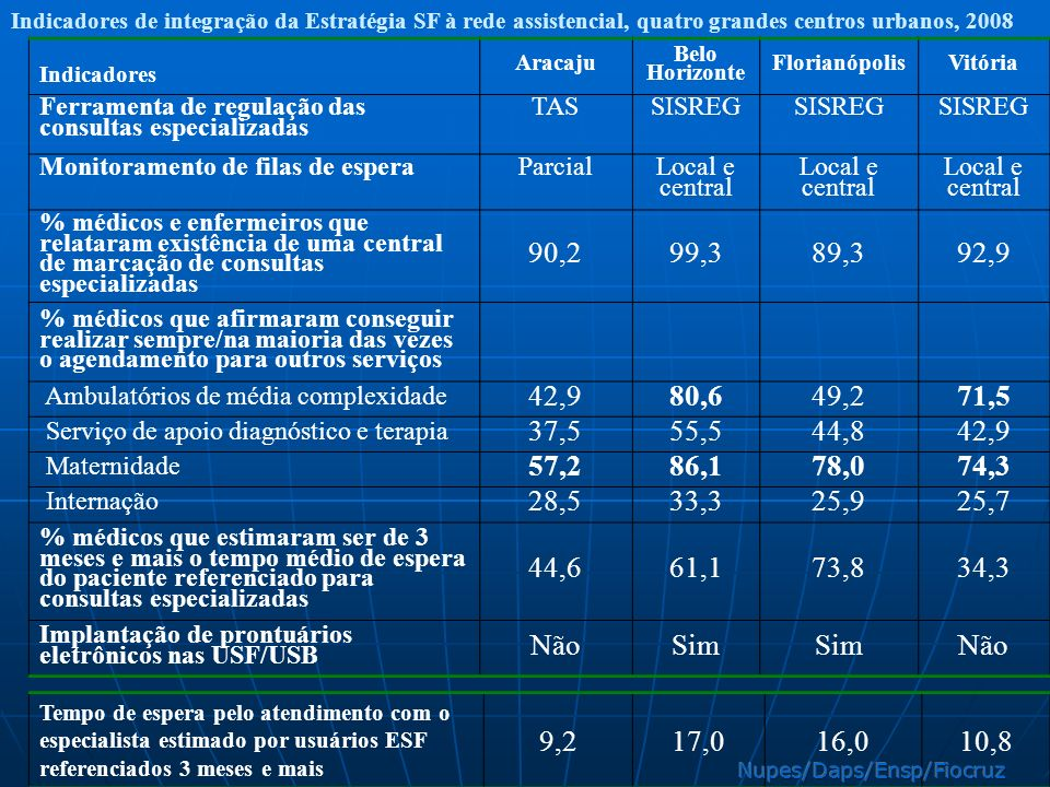 Indicadores de integração da Estratégia SF à rede assistencial, quatro grandes centros urbanos, 2008