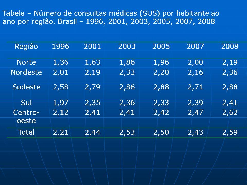 Tabela – Número de consultas médicas (SUS) por habitante ao ano por região. Brasil – 1996, 2001, 2003, 2005, 2007, 2008