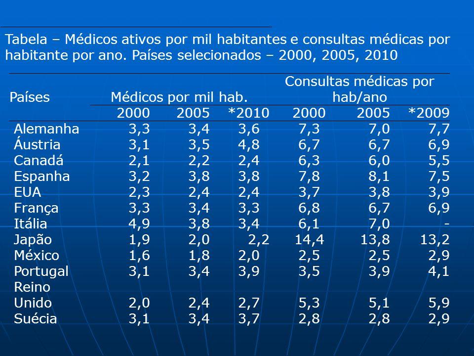 Consultas médicas por hab/ano