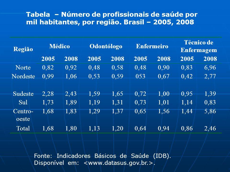 Região Médico Odontólogo Enfermeiro Técnico de Enfermagem 2005 2008