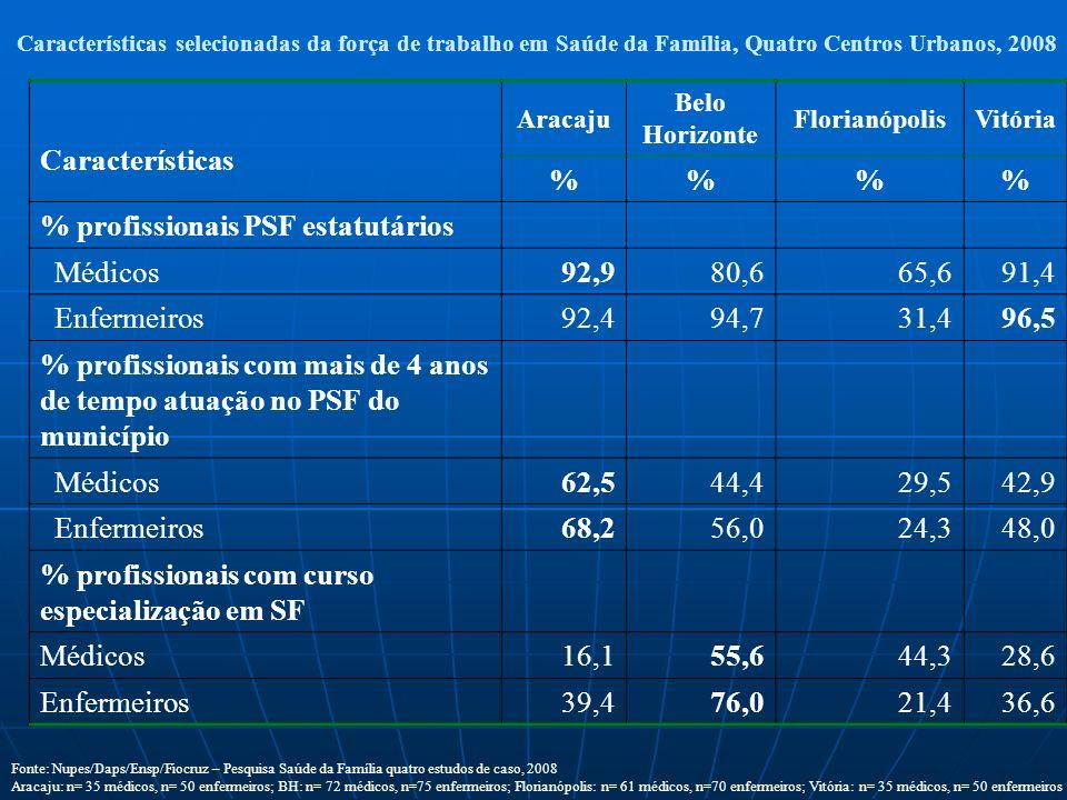 % profissionais PSF estatutários Médicos 92,9 80,6 65,6 91,4