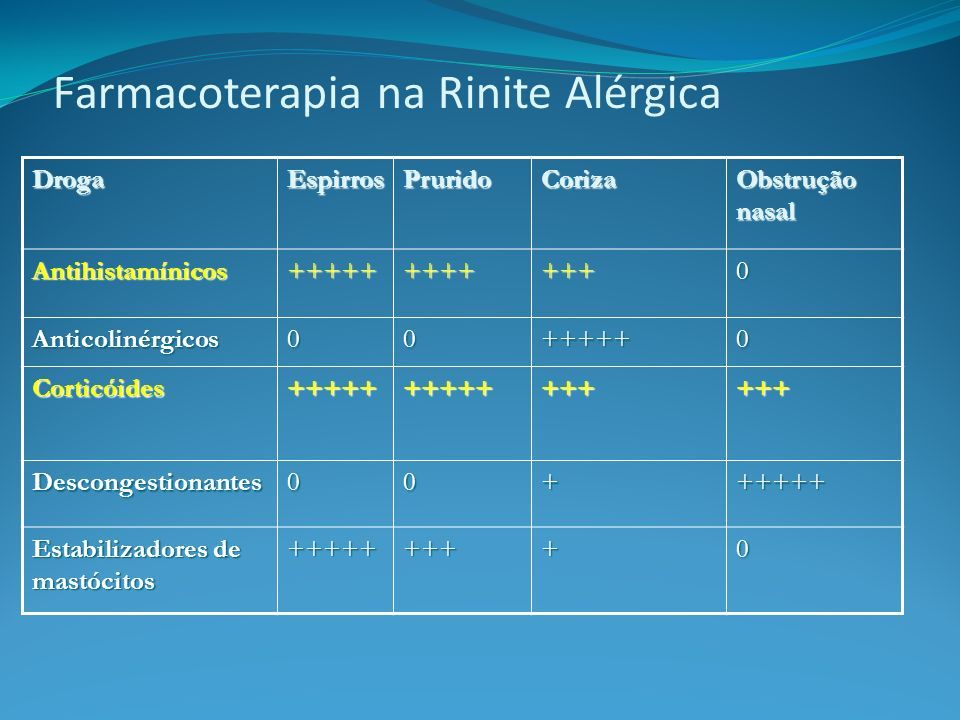 Farmacoterapia na Rinite Alérgica