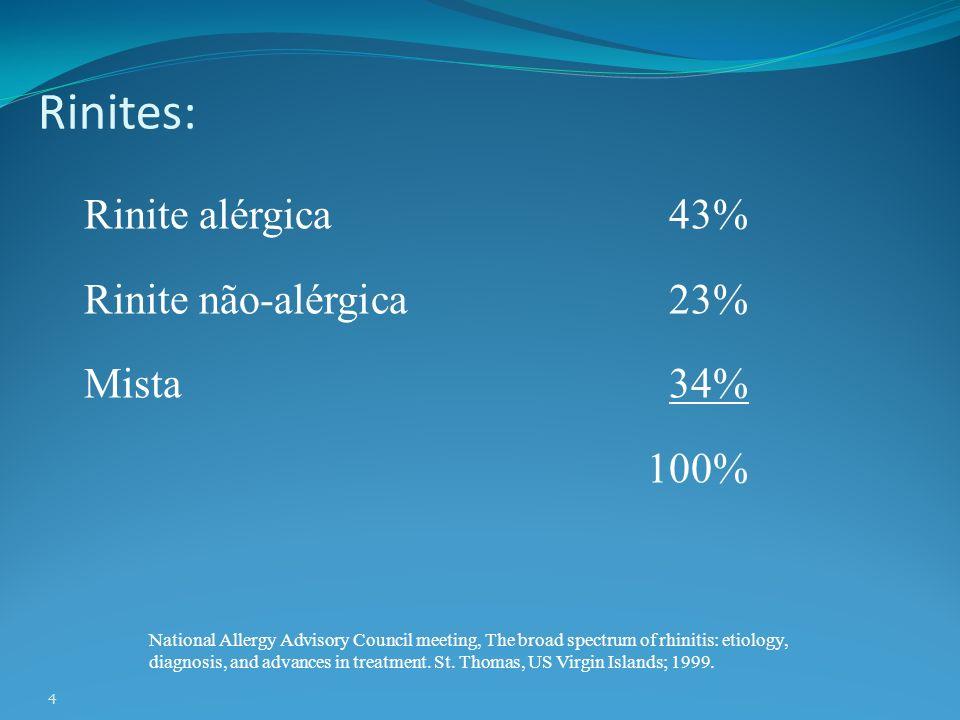 Rinites: Rinite alérgica 43% Rinite não-alérgica 23% Mista 34% 100%