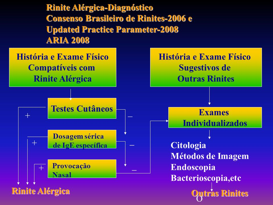 História e Exame Físico História e Exame Físico