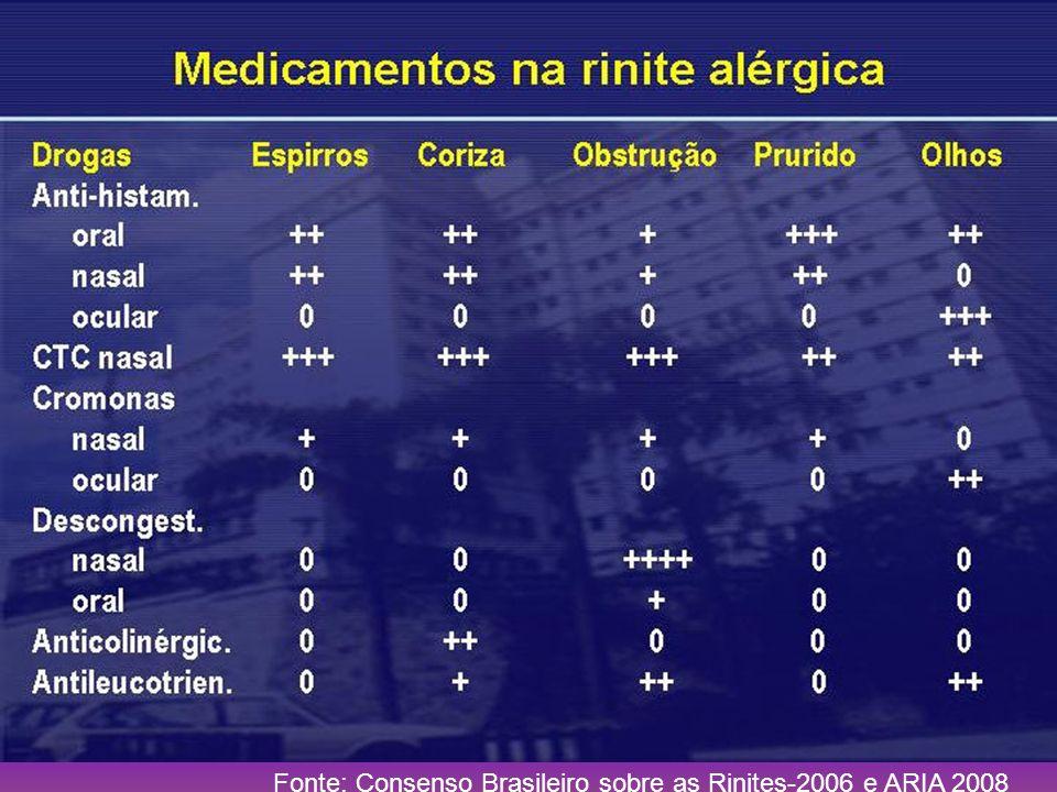 Fonte: Consenso Brasileiro sobre as Rinites-2006 e ARIA 2008