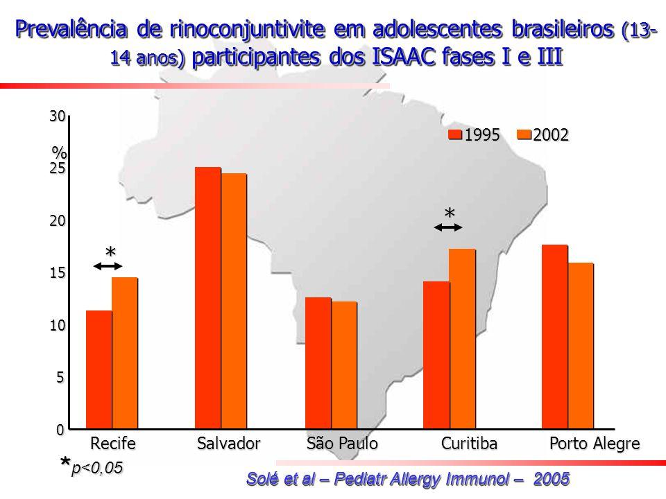 Prevalência de rinoconjuntivite em adolescentes brasileiros (13-14 anos) participantes dos ISAAC fases I e III