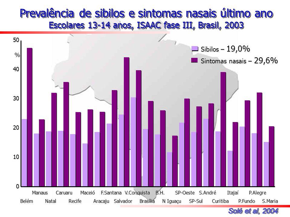 Prevalência de sibilos e sintomas nasais último ano