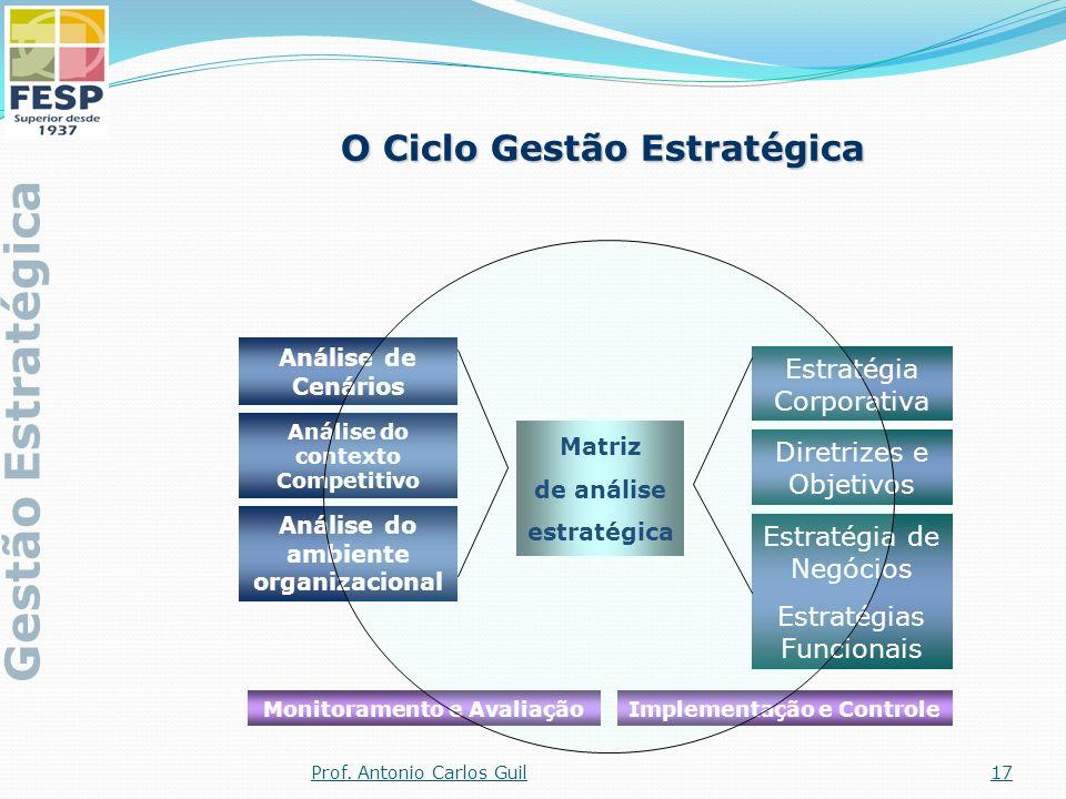 Gestão Estratégica O Ciclo Gestão Estratégica Estratégia Corporativa
