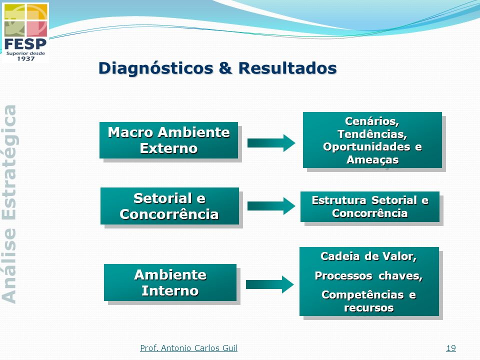 Análise Estratégica Diagnósticos & Resultados Macro Ambiente Externo