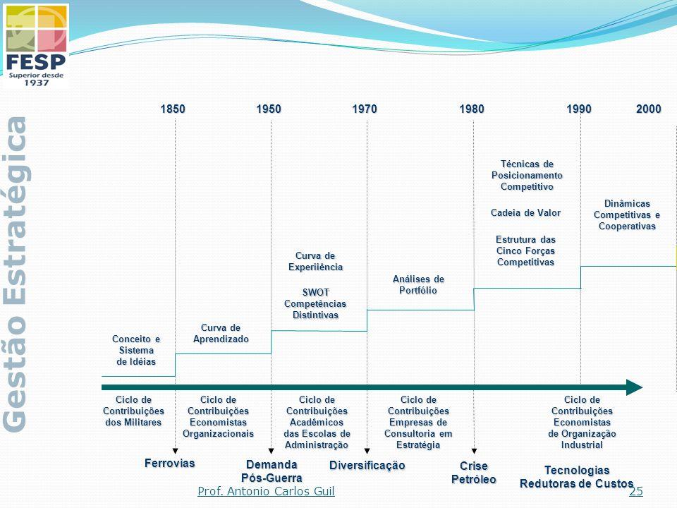 Gestão Estratégica 1850 1950 1970 1980 1990 2000 Ferrovias