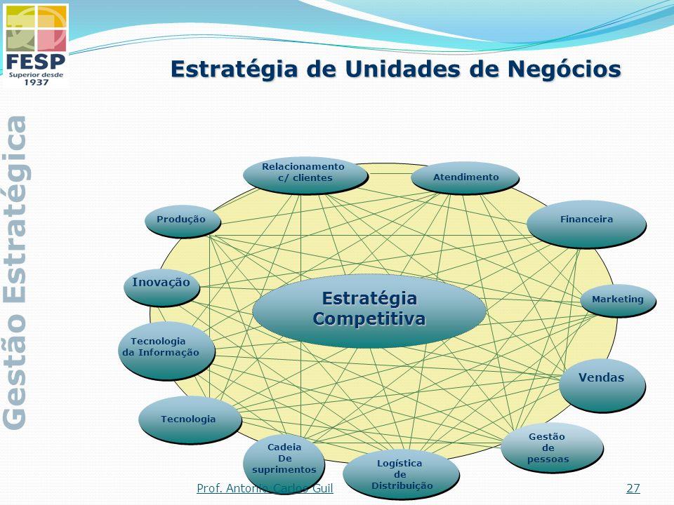 Estratégia de Unidades de Negócios Estratégia Competitiva