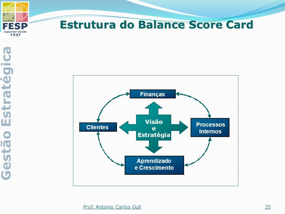 Estrutura do Balance Score Card Aprendizado e Crescimento