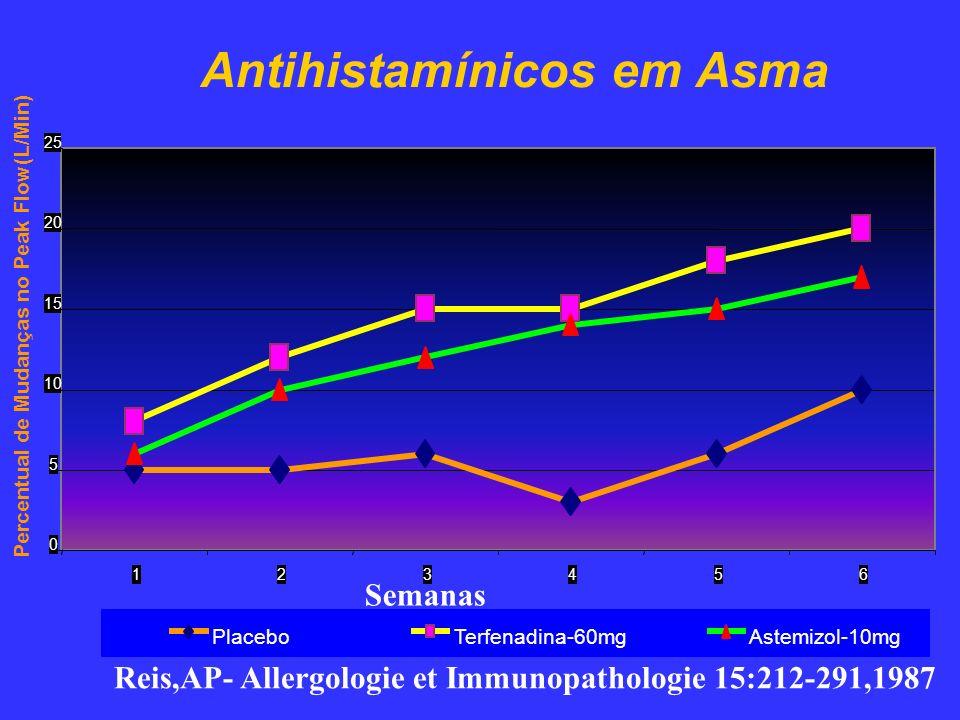 Antihistamínicos em Asma