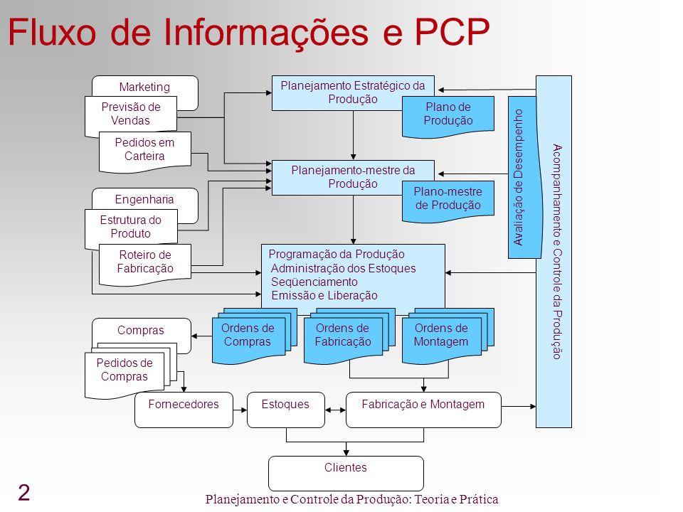 Fluxo de Informações e PCP