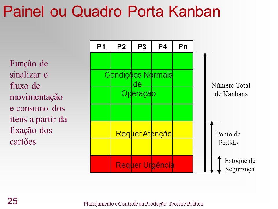 Painel ou Quadro Porta Kanban