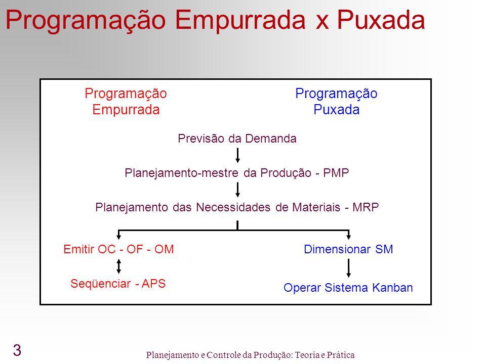 Programação Empurrada x Puxada