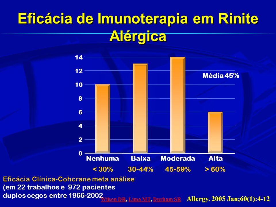 Eficácia de Imunoterapia em Rinite Alérgica
