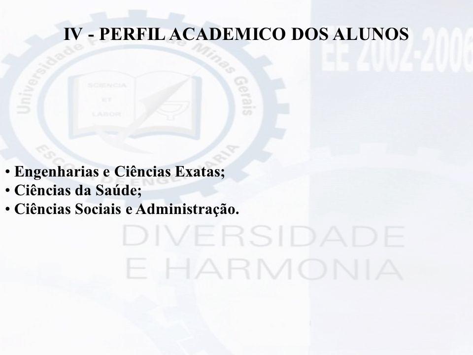IV - PERFIL ACADEMICO DOS ALUNOS