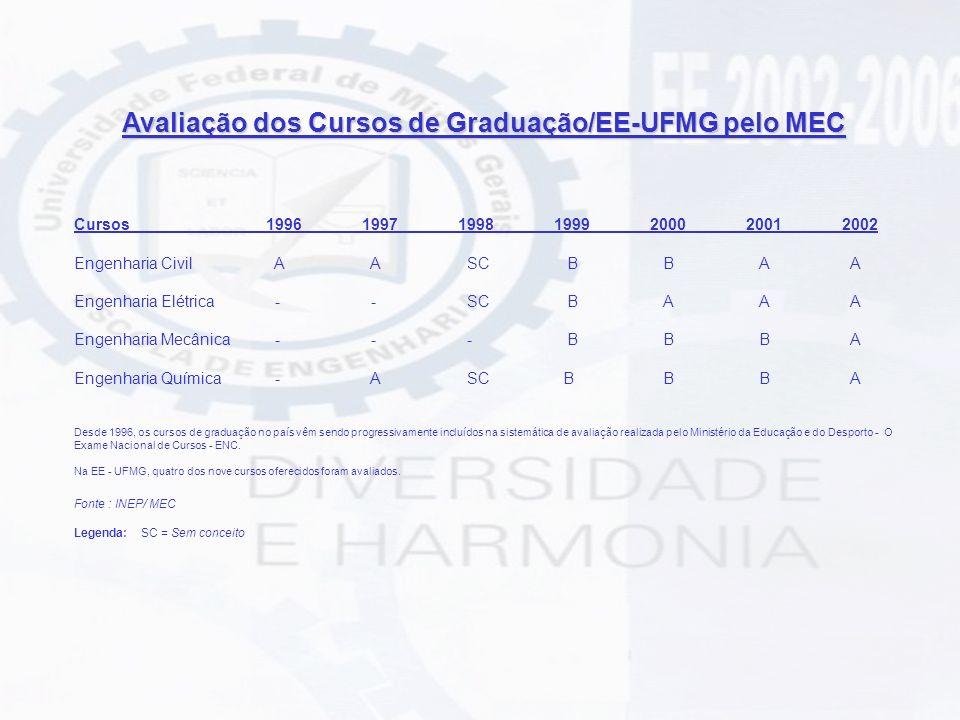 Avaliação dos Cursos de Graduação/EE-UFMG pelo MEC