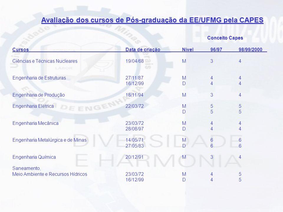 Avaliação dos cursos de Pós-graduação da EE/UFMG pela CAPES