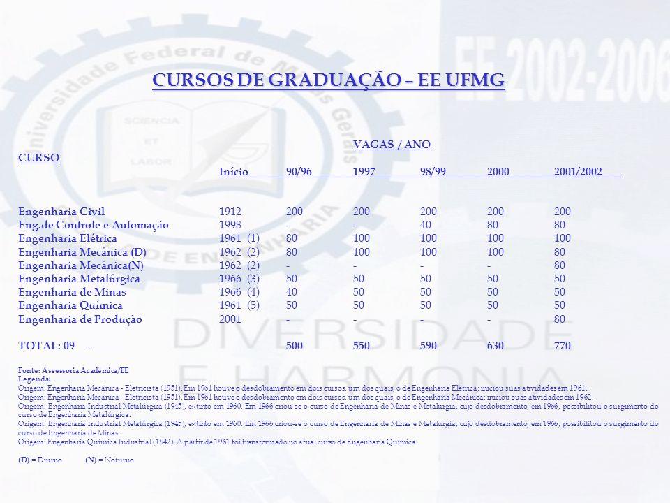 CURSOS DE GRADUAÇÃO – EE UFMG