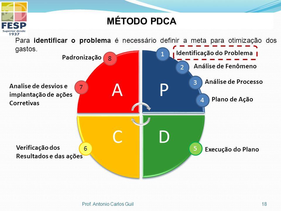 MÉTODO PDCA Para identificar o problema é necessário definir a meta para otimização dos gastos. A.