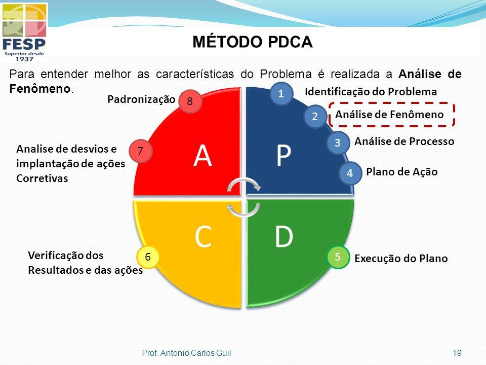 MÉTODO PDCA Para entender melhor as características do Problema é realizada a Análise de Fenômeno. A.