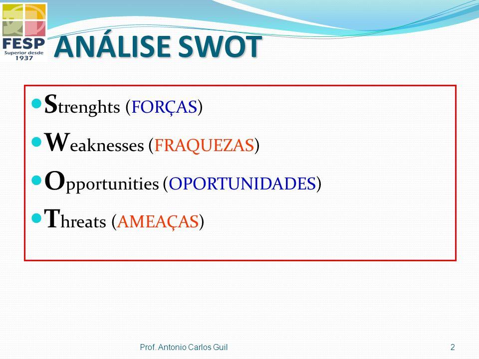 ANÁLISE SWOT Strenghts (FORÇAS) Weaknesses (FRAQUEZAS)