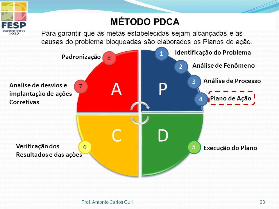 MÉTODO PDCA Para garantir que as metas estabelecidas sejam alcançadas e as. causas do problema bloqueadas são elaborados os Planos de ação.
