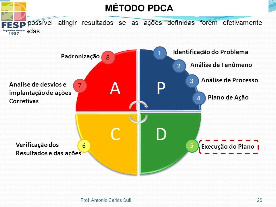 MÉTODO PDCA Só é possível atingir resultados se as ações definidas forem efetivamente executadas. A.