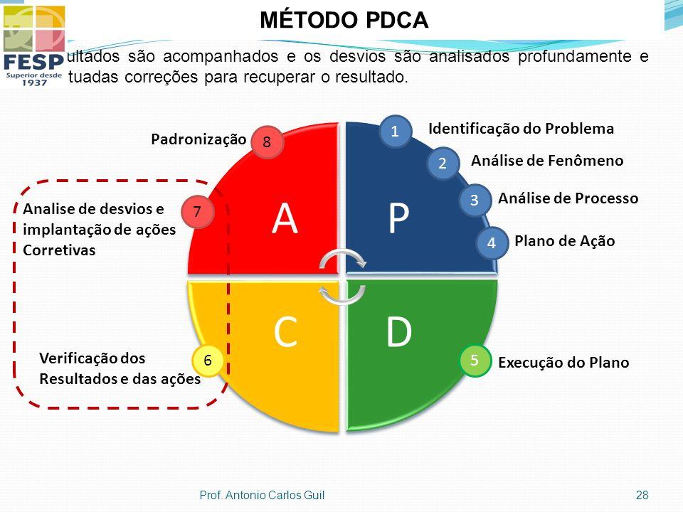 MÉTODO PDCA Os resultados são acompanhados e os desvios são analisados profundamente e são efetuadas correções para recuperar o resultado.