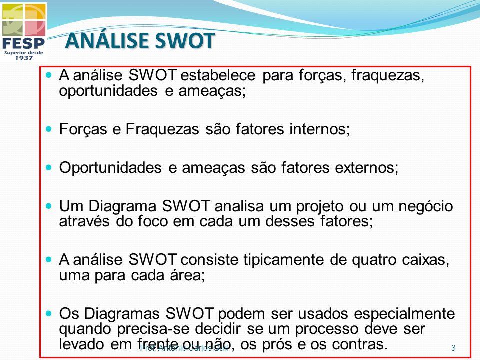 ANÁLISE SWOT A análise SWOT estabelece para forças, fraquezas, oportunidades e ameaças; Forças e Fraquezas são fatores internos;