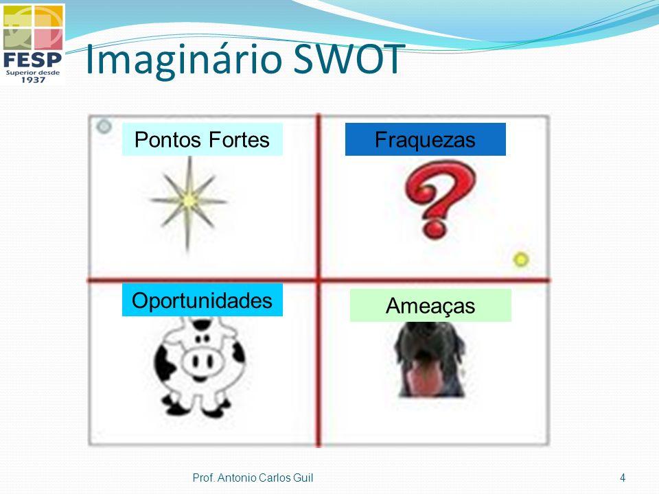 Imaginário SWOT Pontos Fortes Fraquezas Oportunidades Ameaças