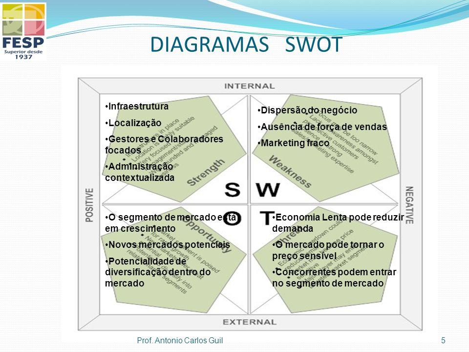 DIAGRAMAS SWOT Infraestrutura Localização