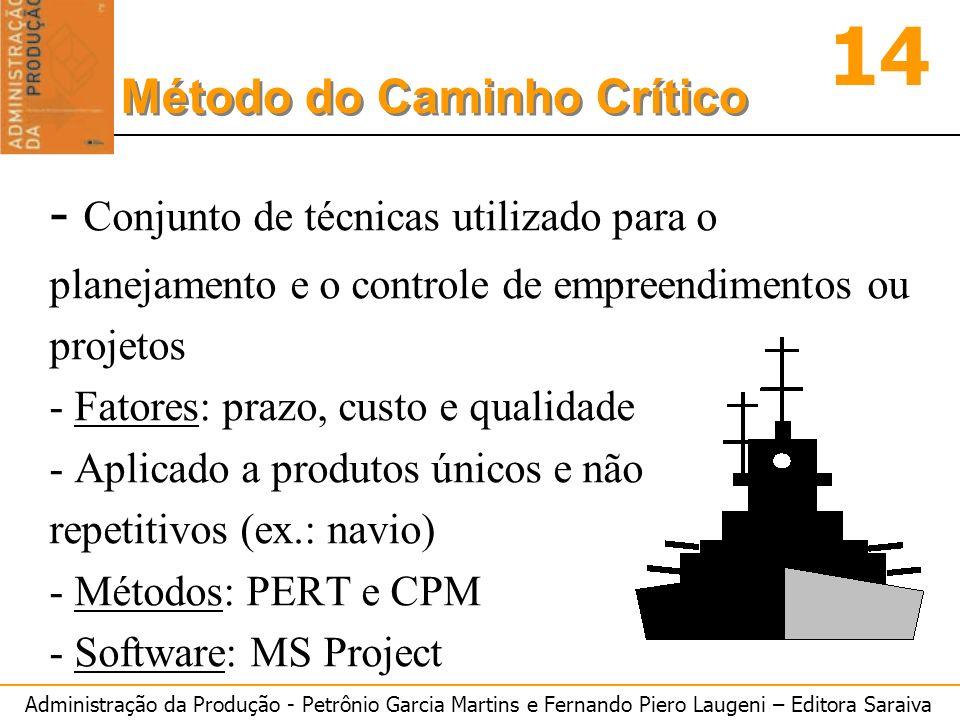 - Conjunto de técnicas utilizado para o planejamento e o controle de empreendimentos ou projetos - Fatores: prazo, custo e qualidade - Aplicado a produtos únicos e não repetitivos (ex.: navio) - Métodos: PERT e CPM - Software: MS Project
