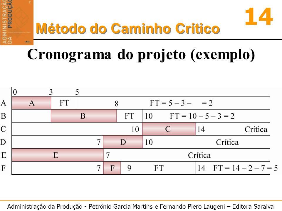 Cronograma do projeto (exemplo)