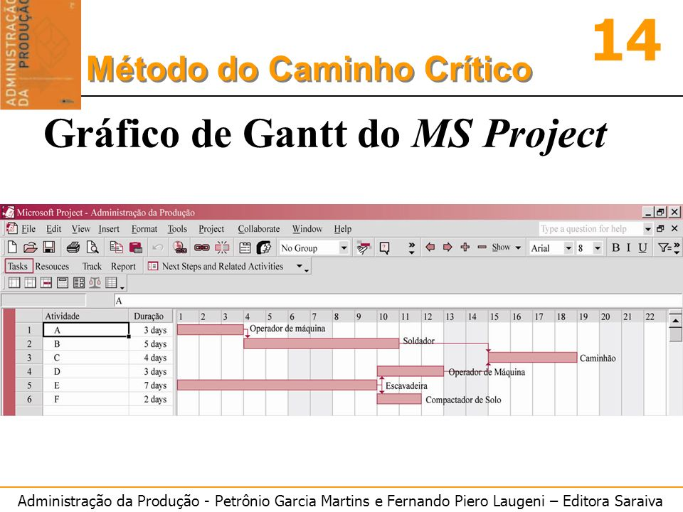 Gráfico de Gantt do MS Project