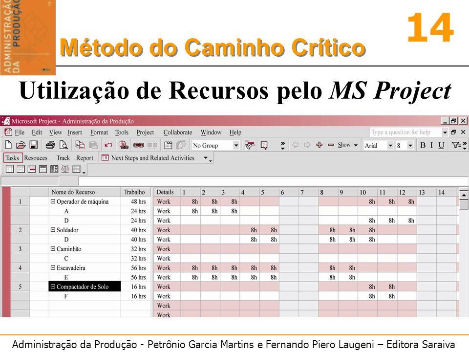 Utilização de Recursos pelo MS Project