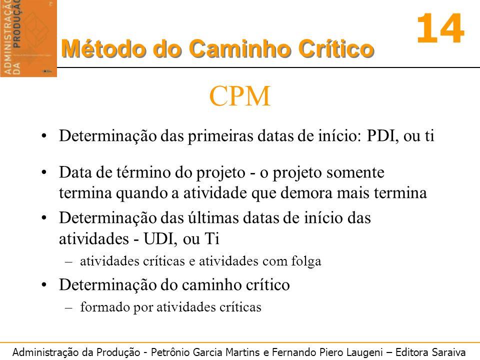 CPM Determinação das primeiras datas de início: PDI, ou ti