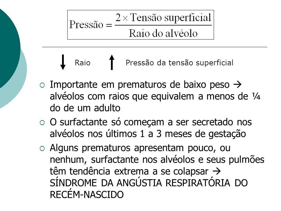 Raio Pressão da tensão superficial. Importante em prematuros de baixo peso  alvéolos com raios que equivalem a menos de ¼ do de um adulto.