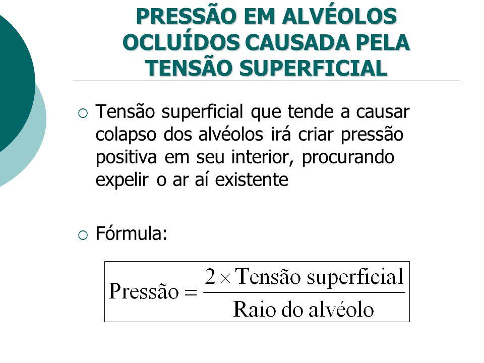 PRESSÃO EM ALVÉOLOS OCLUÍDOS CAUSADA PELA TENSÃO SUPERFICIAL