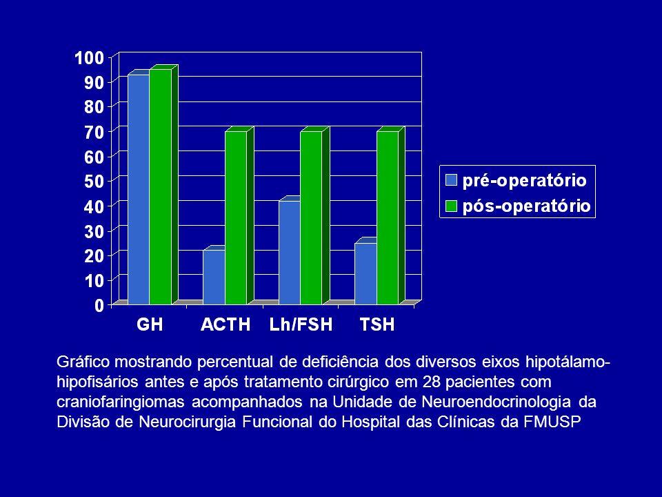 Gráfico mostrando percentual de deficiência dos diversos eixos hipotálamo-hipofisários antes e após tratamento cirúrgico em 28 pacientes com craniofaringiomas acompanhados na Unidade de Neuroendocrinologia da Divisão de Neurocirurgia Funcional do Hospital das Clínicas da FMUSP