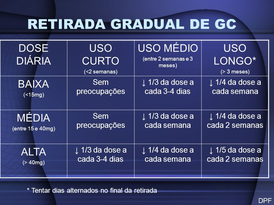 RETIRADA GRADUAL DE GC DOSE DIÁRIA USO CURTO USO MÉDIO USO LONGO*