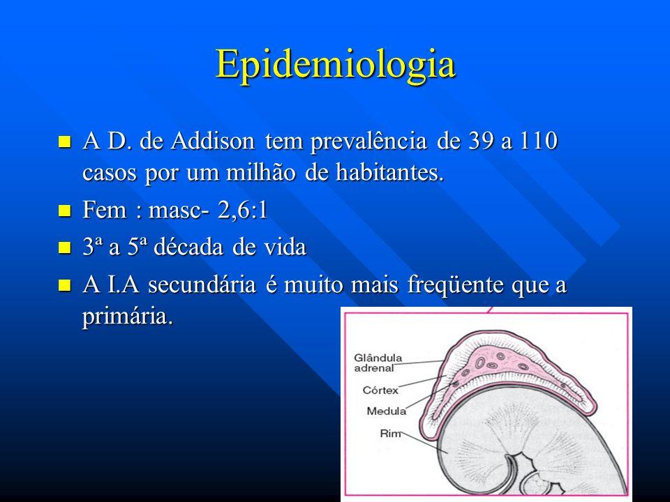 Epidemiologia A D. de Addison tem prevalência de 39 a 110 casos por um milhão de habitantes. Fem : masc- 2,6:1.